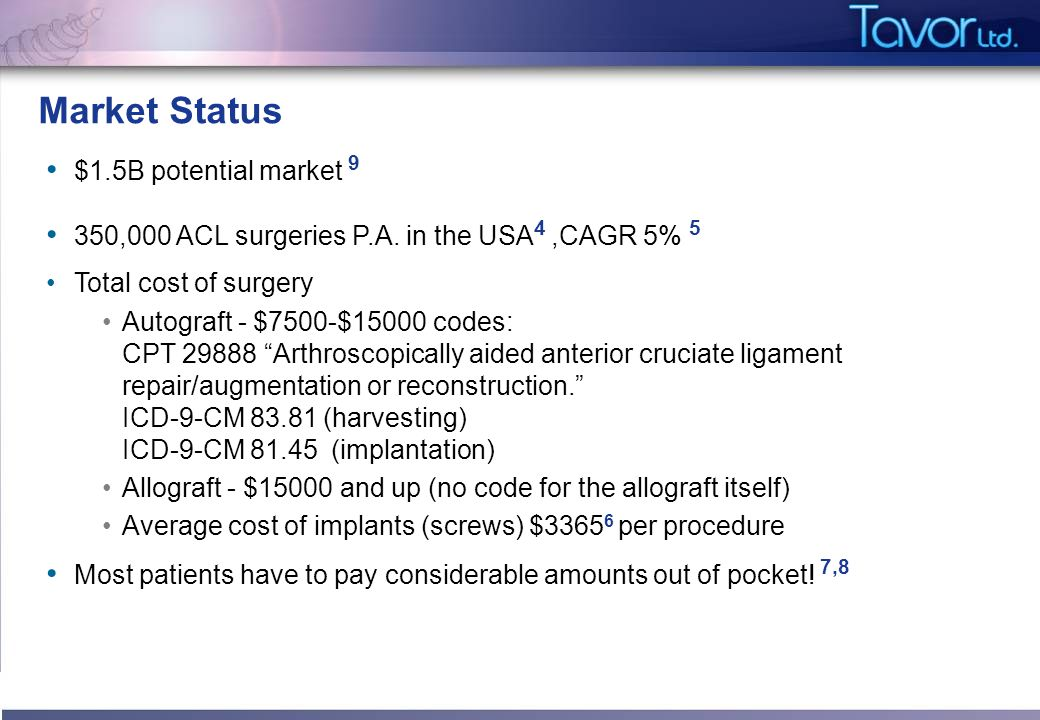 Market Status $1.5B potential market 9 350,000 ACL surgeries P.A. in the USA 4,CAGR 5% 5 Total cost of surgery Autograft - $7500-$15000 codes: CPT 298