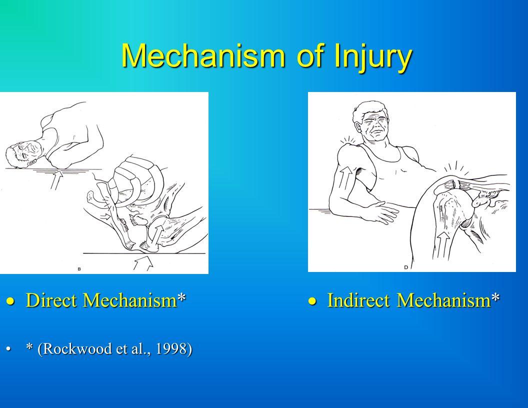 Mechanism of Injury  Direct Mechanism*  Indirect Mechanism* * (Rockwood et al., 1998)* (Rockwood et al., 1998)