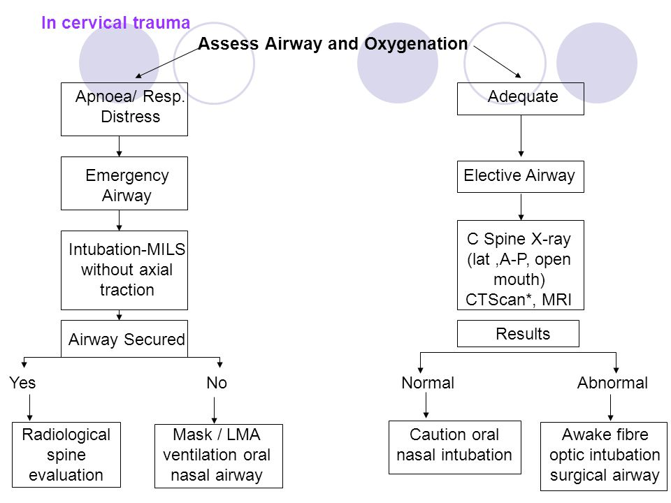 In cervical trauma Assess Airway and Oxygenation Apnoea/ Resp.
