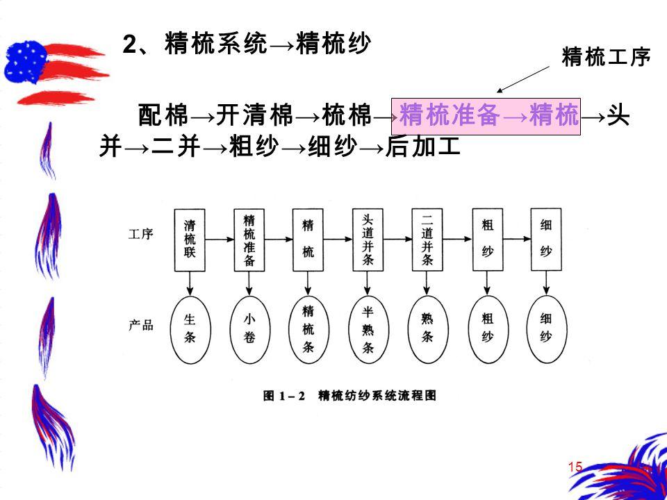 15 2 、精梳系统 → 精梳纱 配棉 → 开清棉 → 梳棉 → 精梳准备 → 精梳 → 头 并 → 二并 → 粗纱 → 细纱 → 后加工 精梳工序