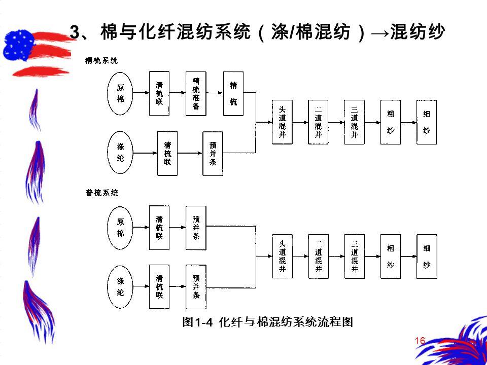 16 3 、棉与化纤混纺系统(涤 / 棉混纺) → 混纺纱 图 1-4 化纤与棉混纺系统流程图