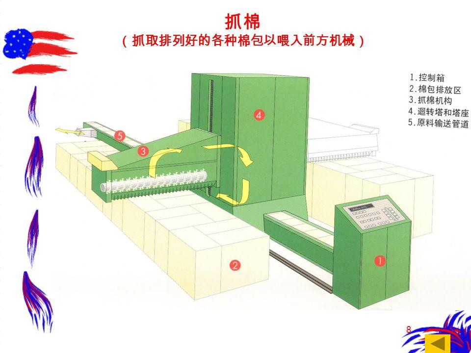 8 抓棉 (抓取排列好的各种棉包以喂入前方机械)