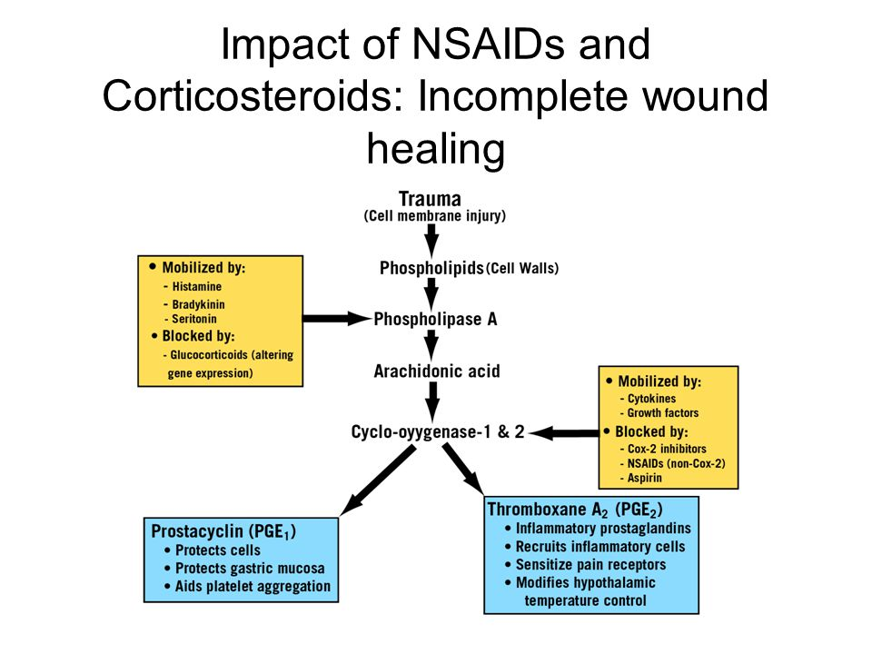 Impact of NSAIDs and Corticosteroids: Incomplete wound healing