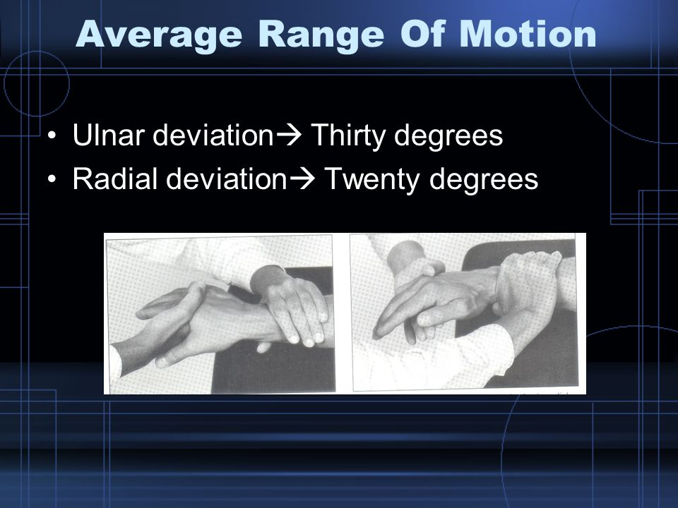 Average Range Of Motion Ulnar deviation  Thirty degrees Radial deviation  Twenty degrees