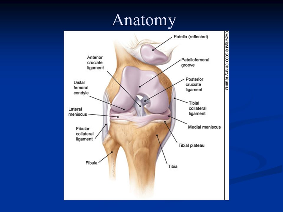 Patellofemoral Syndrome Commonly Tight— Tight— Med or Lat retinaculum Med or Lat retinaculum Iliotibial band Iliotibial band Quadriceps Quadriceps Hamstrings Hamstrings Achilles Achilles