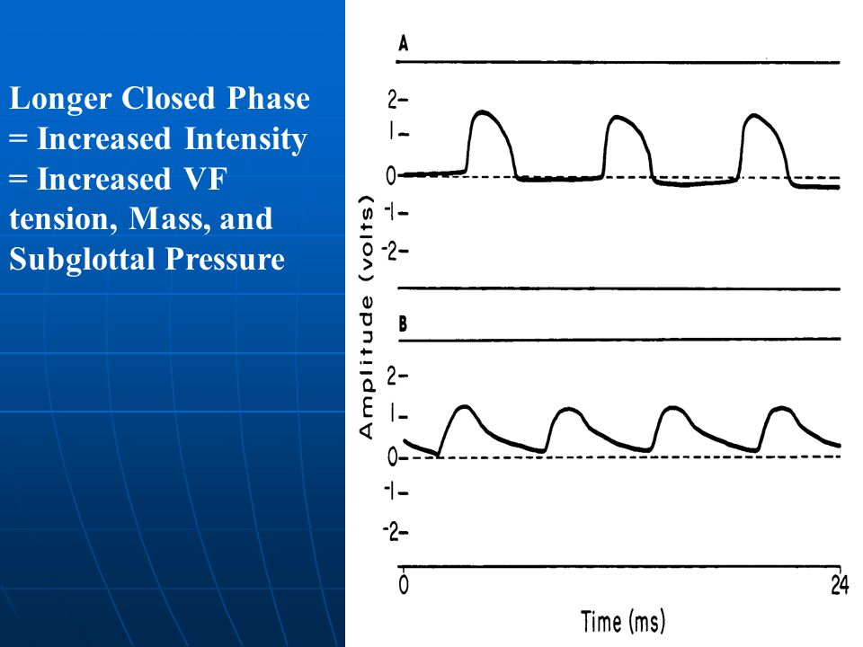Impedance Measurements on EGG Conversation Level Sustained Vowel Loud Sustained Vowel Longer Closed Phase = Increased Intensity = Increased VF tension