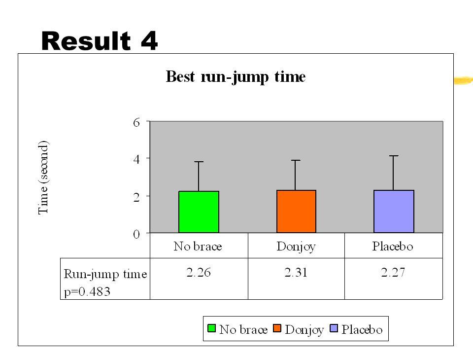 Result 4