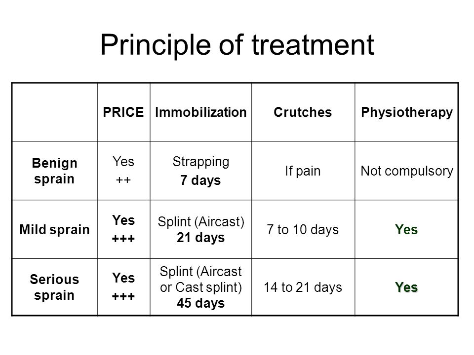 Principle of treatment PRICEImmobilizationCrutchesPhysiotherapy Benign sprain Yes ++ Strapping 7 days If painNot compulsory Mild sprain Yes +++ Splint (Aircast) 21 days 7 to 10 daysYes Serious sprain Yes +++ Splint (Aircast or Cast splint) 45 days 14 to 21 daysYes