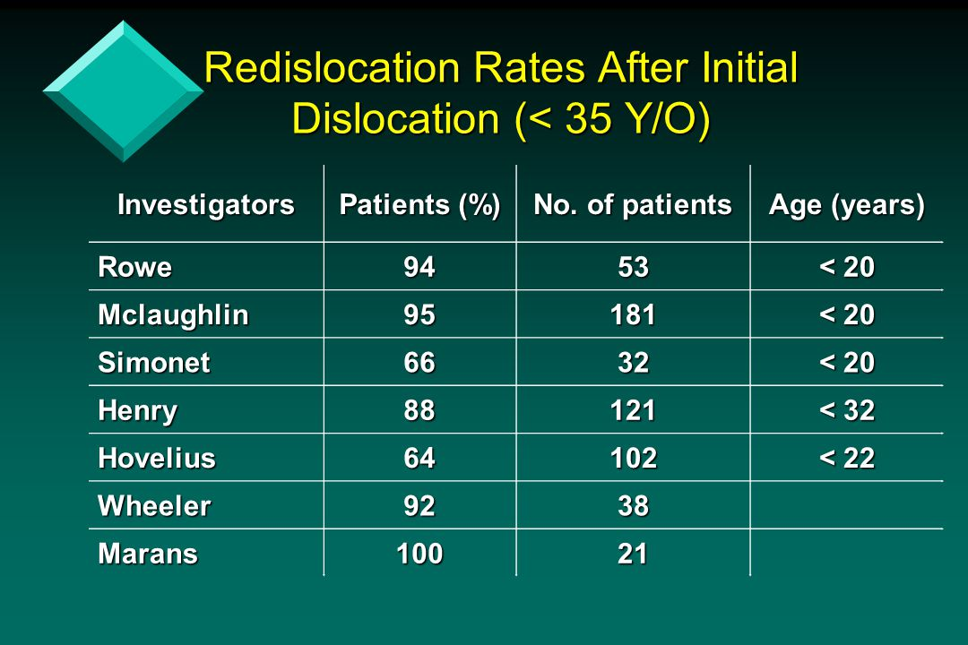 Redislocation Rates After Initial Dislocation (< 35 Y/O) Investigators Patients (%) No. of patients Age (years) Rowe9453 < 20 Mclaughlin95181 Simonet6
