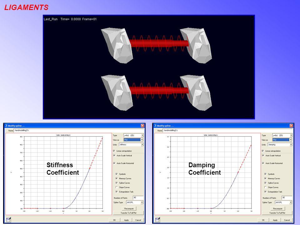 LIGAMENTS Stiffness Coefficient Damping Coefficient