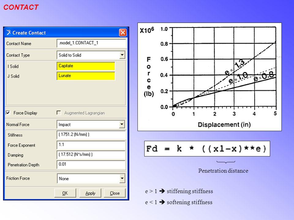 CONTACT e > 1  stiffening stiffness e < 1  softening stiffness Penetration distance