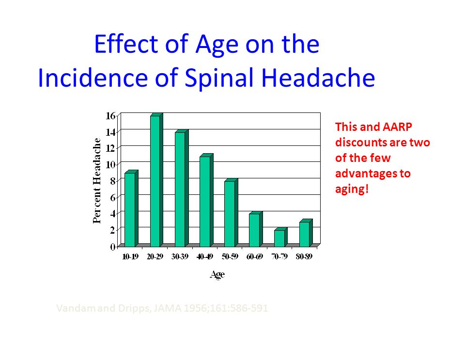 Effect of Age on the Incidence of Spinal Headache Vandam and Dripps, JAMA 1956;161:586-591 This and AARP discounts are two of the few advantages to ag