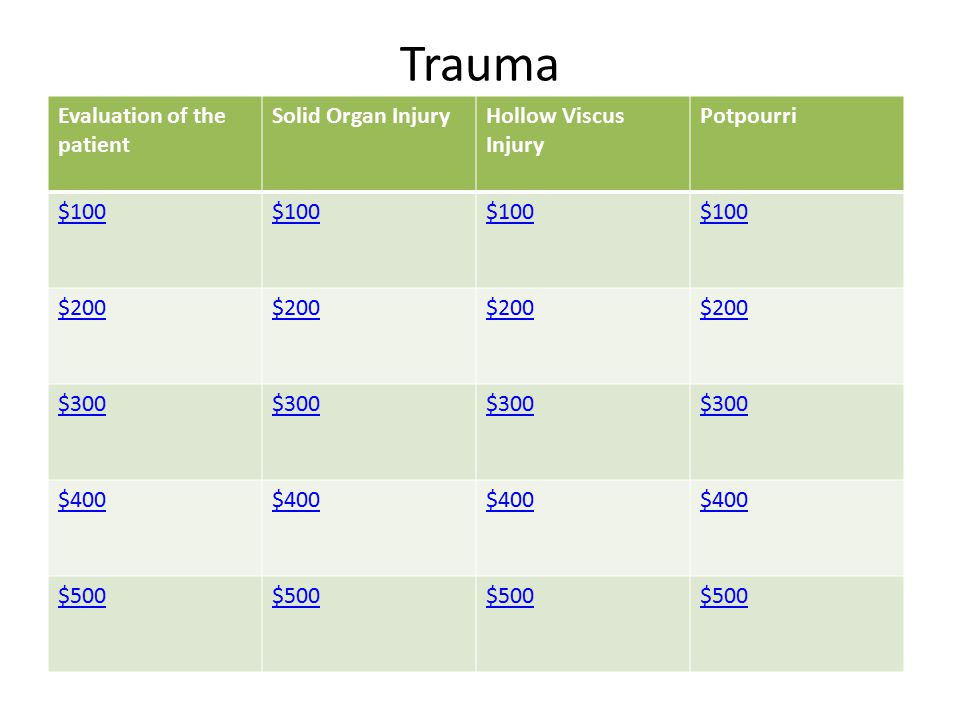Trauma Evaluation of the patient Solid Organ InjuryHollow Viscus Injury Potpourri $100 $200 $300 $400 $500