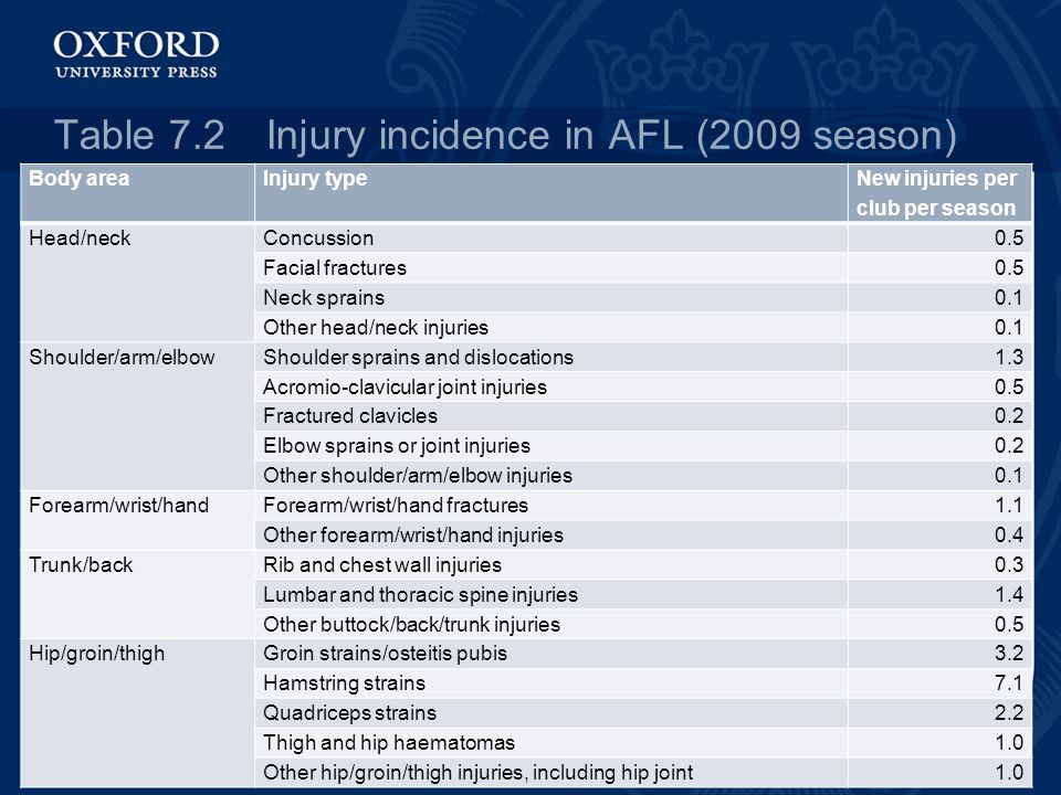 Table 7.2Injury incidence in AFL (2009 season) Body areaInjury type New injuries per club per season Head/neckConcussion0.5 Facial fractures0.5 Neck sprains0.1 Other head/neck injuries0.1 Shoulder/arm/elbowShoulder sprains and dislocations1.3 Acromio-clavicular joint injuries0.5 Fractured clavicles0.2 Elbow sprains or joint injuries0.2 Other shoulder/arm/elbow injuries0.1 Forearm/wrist/handForearm/wrist/hand fractures1.1 Other forearm/wrist/hand injuries0.4 Trunk/backRib and chest wall injuries0.3 Lumbar and thoracic spine injuries1.4 Other buttock/back/trunk injuries0.5 Hip/groin/thighGroin strains/osteitis pubis3.2 Hamstring strains7.1 Quadriceps strains2.2 Thigh and hip haematomas1.0 Other hip/groin/thigh injuries, including hip joint1.0
