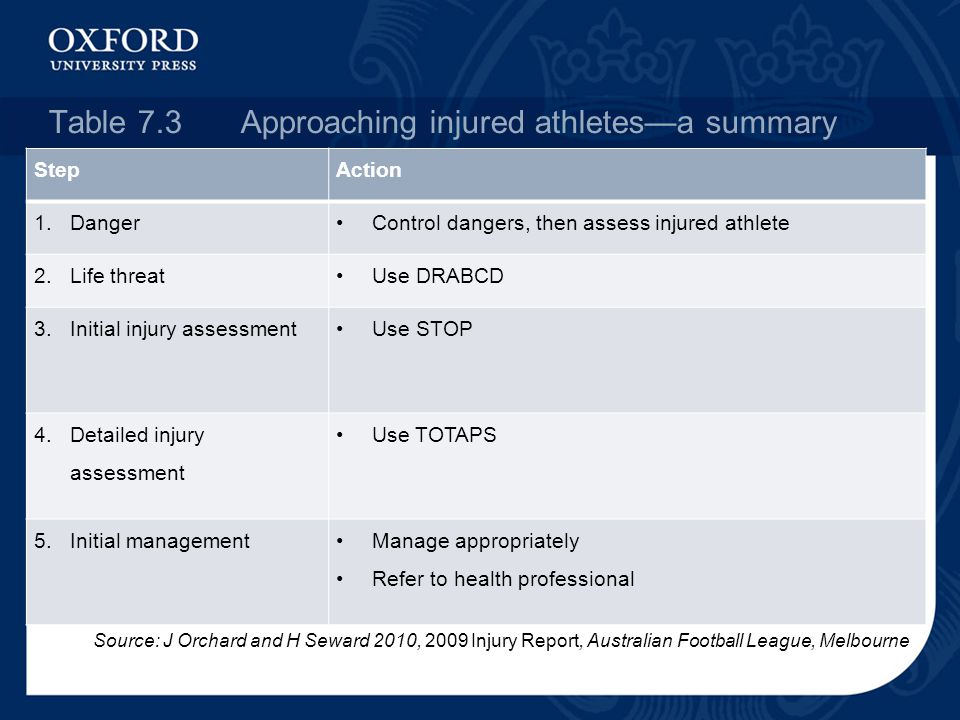 Table 7.3Approaching injured athletes—a summary StepAction 1.DangerControl dangers, then assess injured athlete 2.Life threatUse DRABCD 3.Initial injury assessmentUse STOP 4.Detailed injury assessment Use TOTAPS 5.Initial managementManage appropriately Refer to health professional Source: J Orchard and H Seward 2010, 2009 Injury Report, Australian Football League, Melbourne