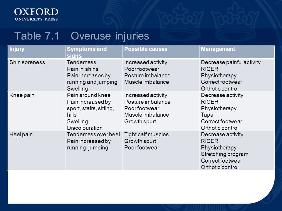 Table 7.1Overuse injuries InjurySymptoms and signs Possible causesManagement Shin sorenessTenderness Pain in shins Pain increases by running and jumping Swelling Increased activity Poor footwear Posture imbalance Muscle imbalance Decrease painful activity RICER Physiotherapy Correct footwear Orthotic control Knee painPain around knee Pain increased by sport, stairs, sitting, hills Swelling Discolouration Increased activity Posture imbalance Poor footwear Muscle imbalance Growth spurt Decrease activity RICER Physiotherapy Tape Correct footwear Orthotic control Heel painTenderness over heel Pain increased by running, jumping Tight calf muscles Growth spurt Poor footwear Decrease activity RICER Physiotherapy Stretching program Correct footwear Orthotic control