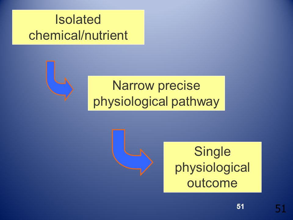 51 Isolated chemical/nutrient Narrow precise physiological pathway Single physiological outcome