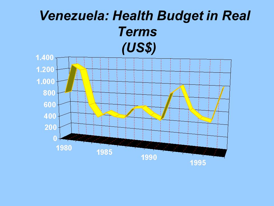 Venezuela: Health Budget in Real Terms (US$)