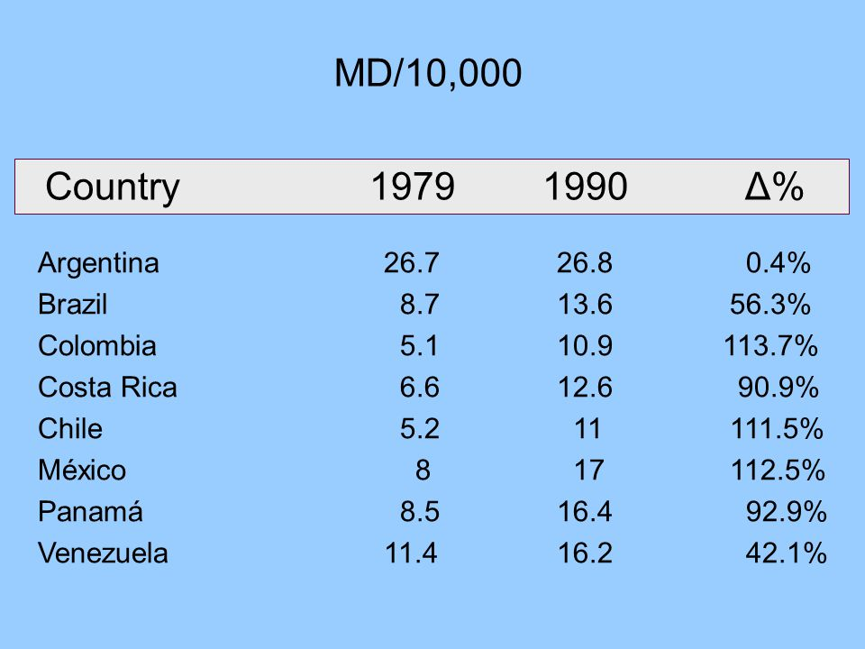 MD/10,000 Country19791990 Δ% Argentina26.726.8 0.4% Brazil 8.713.656.3% Colombia 5.110.9 113.7% Costa Rica 6.612.6 90.9% Chile 5.2 11111.5% México 8 17112.5% Panamá 8.516.4 92.9% Venezuela11.416.2 42.1%