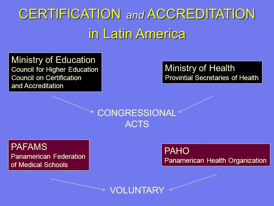 CERTIFICATION and ACCREDITATION in Latin America PAFAMS Panamerican Federation of Medical Schools PAHO Panamerican Health Organization Ministry of Education Council for Higher Education Council on Certification and Accreditation Ministry of Health Provintial Secretaries of Health CONGRESSIONAL ACTS VOLUNTARY
