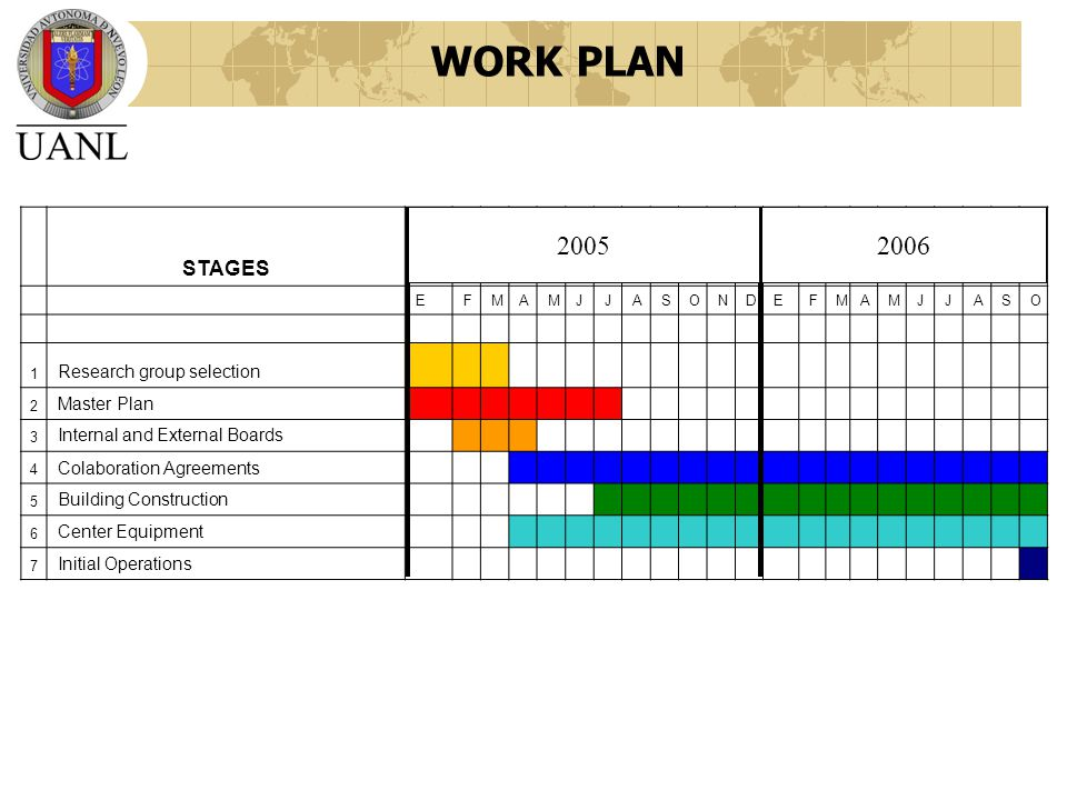 WORK PLAN STAGES 05 6 EFMAMJJASONDEFMAMJJASO 1 Research group selection 2 Master Plan 3 Internal and External Boards 4 Colaboration Agreements 5 Building Construction 6 Center Equipment 7 Initial Operations 20052006