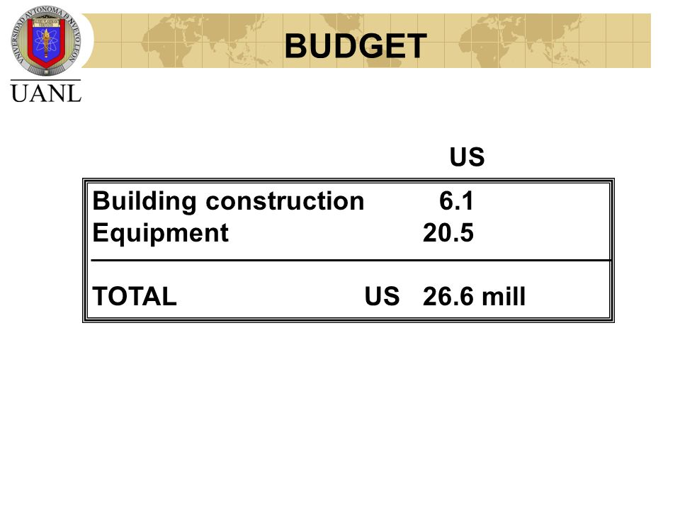 BUDGET Building construction 6.1 Equipment 20.5 TOTAL US 26.6 mill US