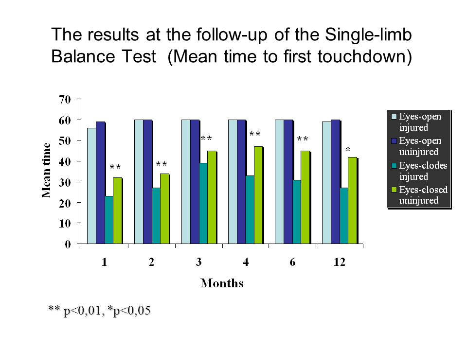 The results at the follow-up of the Single-limb Balance Test (Mean time to first touchdown) ** p<0,01, *p<0,05