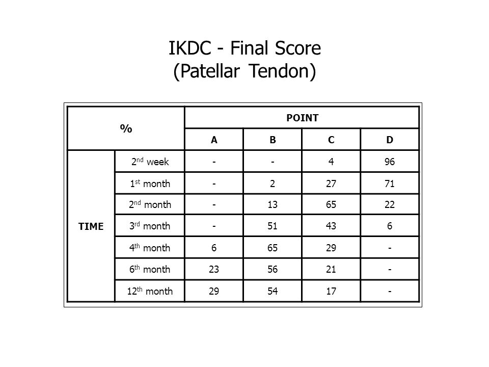 IKDC - Final Score (Patellar Tendon) % POINT ABCD TIME 2 nd week--496 1 st month-22771 2 nd month-136522 3 rd month-51436 4 th month66529- 6 th month2