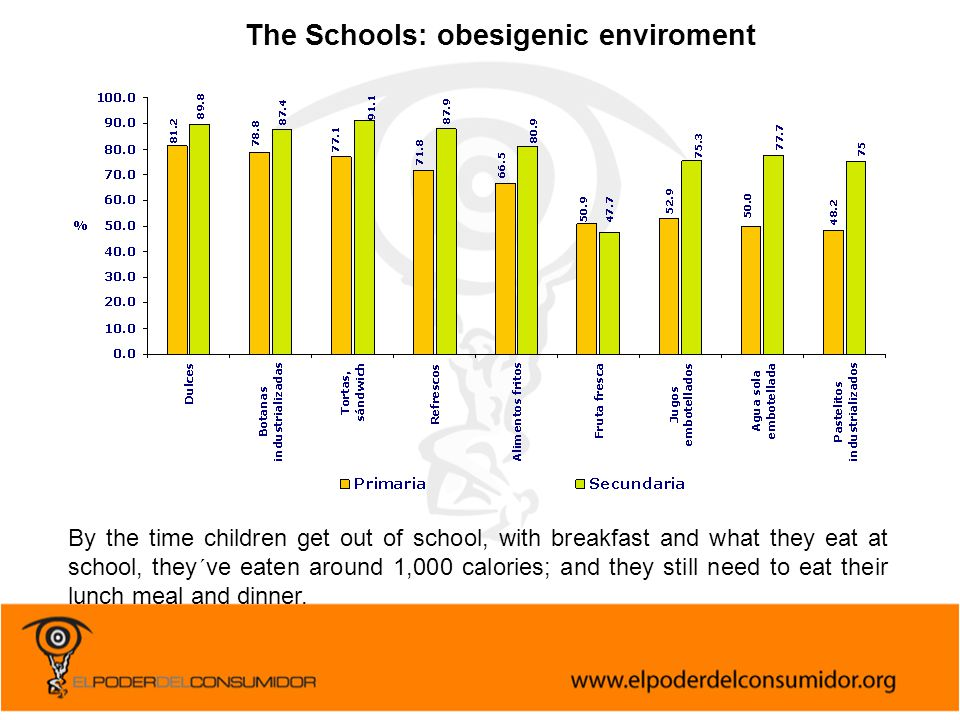 The Schools: obesigenic enviroment By the time children get out of school, with breakfast and what they eat at school, they´ve eaten around 1,000 calo
