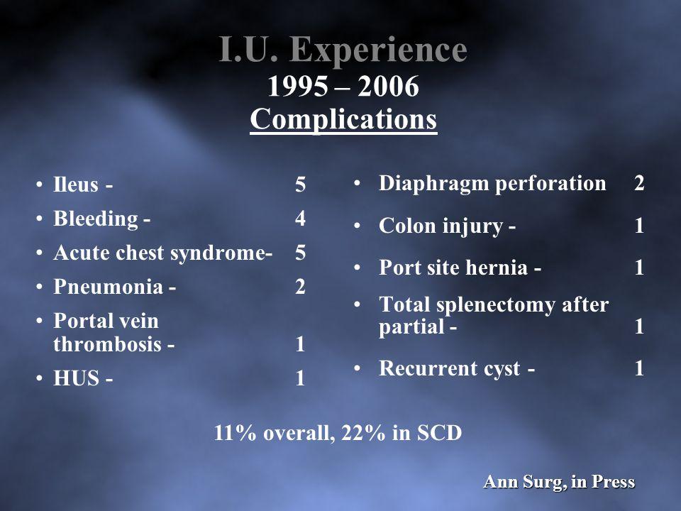 I.U. Experience 1995 – 2006 Complications Ileus -5 Bleeding -4 Acute chest syndrome- 5 Pneumonia -2 Portal vein thrombosis -1 HUS -1 Diaphragm perfora