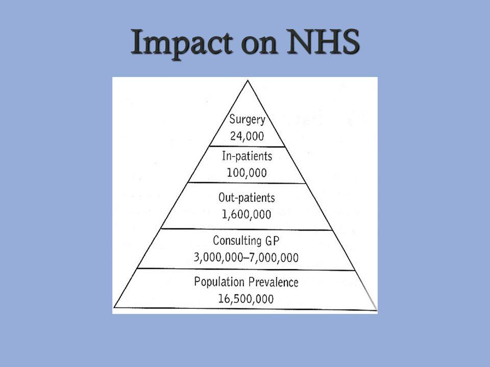 Impact on NHS