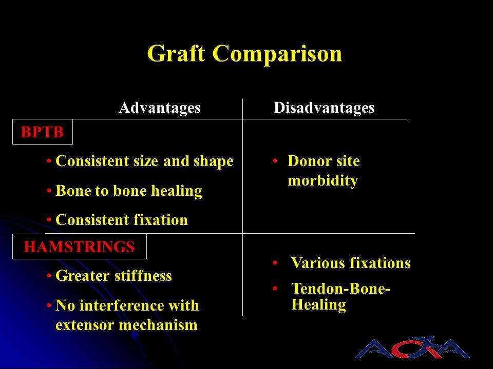 Advantages BPTB HAMSTRINGS Consistent size and shape Bone to bone healing Consistent fixation Various fixations Tendon-Bone- Healing Graft Comparison