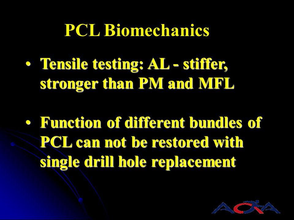 PCL Biomechanics Tensile testing: AL - stiffer, stronger than PM and MFLTensile testing: AL - stiffer, stronger than PM and MFL Function of different