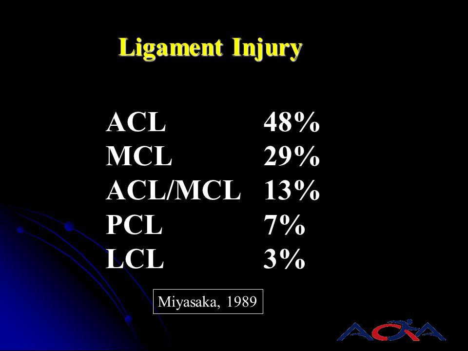 Ligament Injury ACL48% MCL29% ACL/MCL13% PCL7% LCL3% Miyasaka, 1989