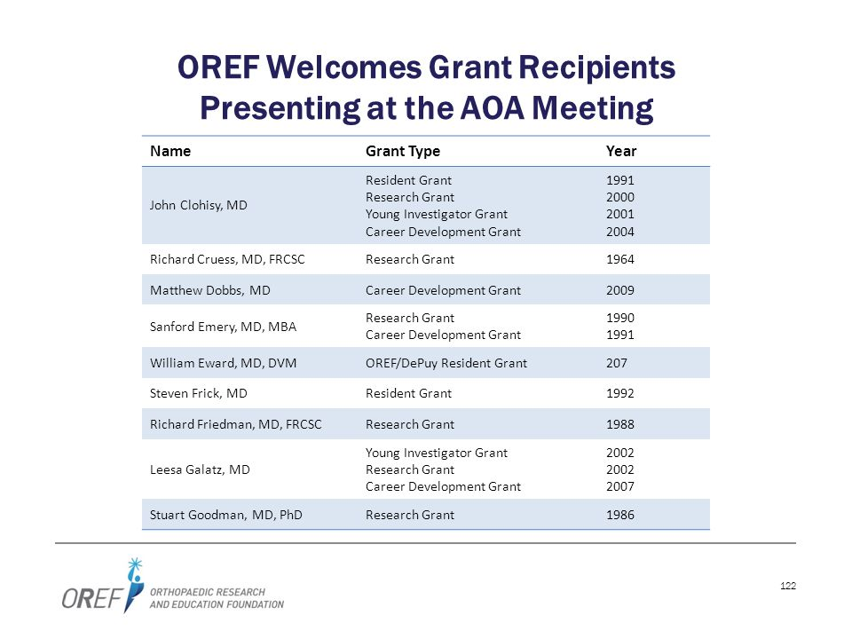 122 OREF Welcomes Grant Recipients Presenting at the AOA Meeting NameGrant TypeYear John Clohisy, MD Resident Grant Research Grant Young Investigator