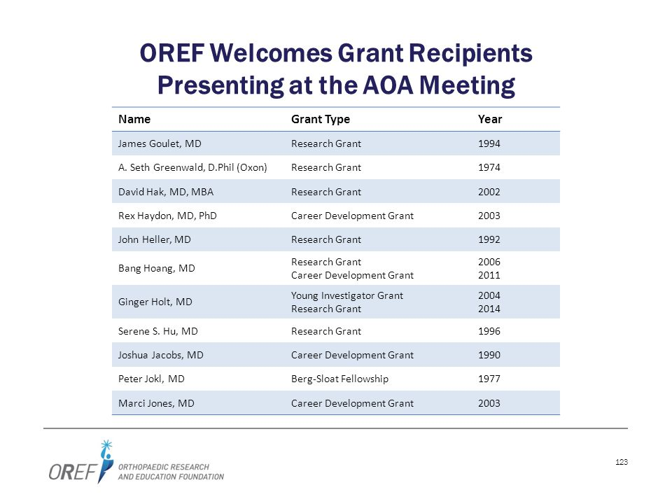 123 OREF Welcomes Grant Recipients Presenting at the AOA Meeting NameGrant TypeYear James Goulet, MDResearch Grant1994 A. Seth Greenwald, D.Phil (Oxon