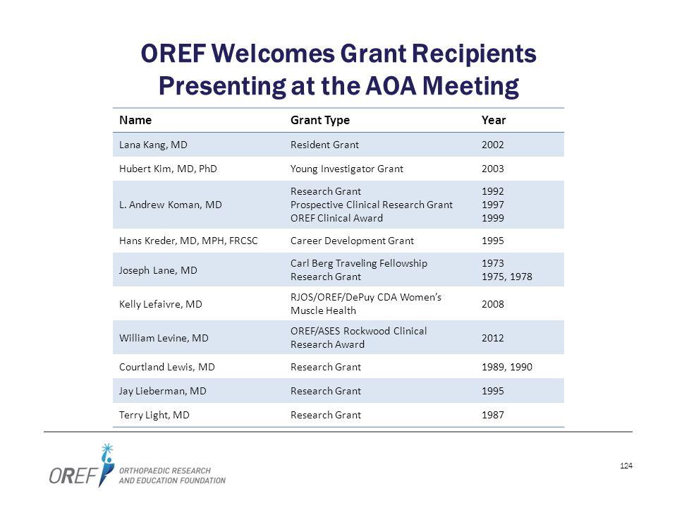 124 OREF Welcomes Grant Recipients Presenting at the AOA Meeting NameGrant TypeYear Lana Kang, MDResident Grant2002 Hubert Kim, MD, PhDYoung Investiga