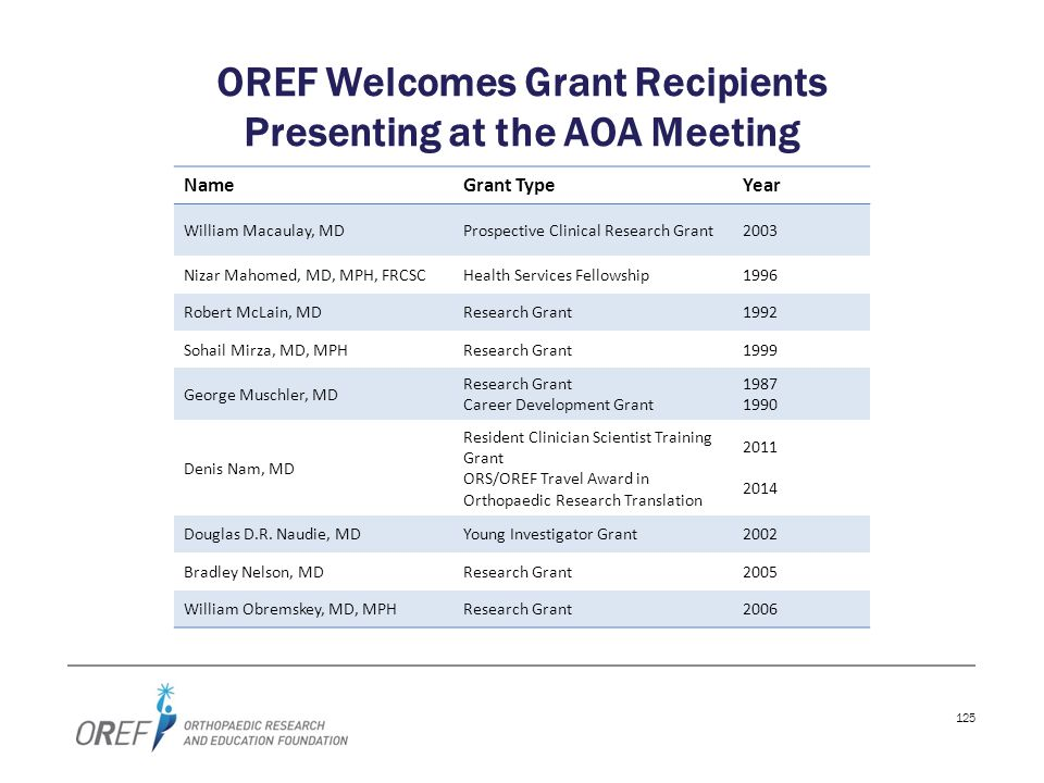 125 OREF Welcomes Grant Recipients Presenting at the AOA Meeting NameGrant TypeYear William Macaulay, MDProspective Clinical Research Grant2003 Nizar