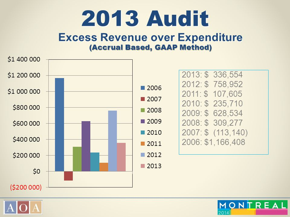 2013 Audit Excess Revenue over Expenditure (Accrual Based, GAAP Method) 2013: $ 336,554 2012: $ 758,952 2011: $ 107,605 2010: $ 235,710 2009: $ 628,53