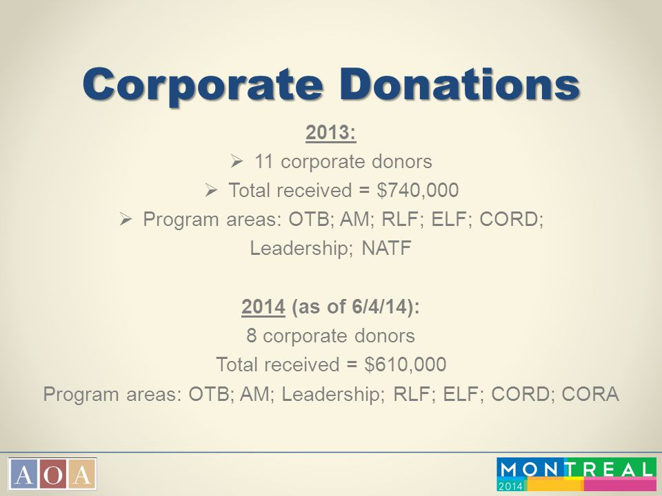 Corporate Donations 2013:  11 corporate donors  Total received = $740,000  Program areas: OTB; AM; RLF; ELF; CORD; Leadership; NATF 2014 (as of 6/4