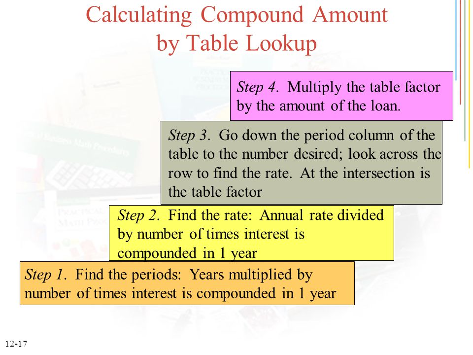 12-17 Calculating Compound Amount by Table Lookup Step 1. Find the periods: Years multiplied by number of times interest is compounded in 1 year Step