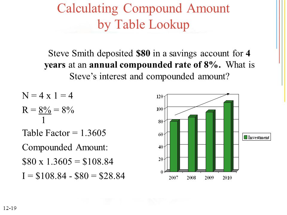 12-19 Calculating Compound Amount by Table Lookup Steve Smith deposited $80 in a savings account for 4 years at an annual compounded rate of 8%. What