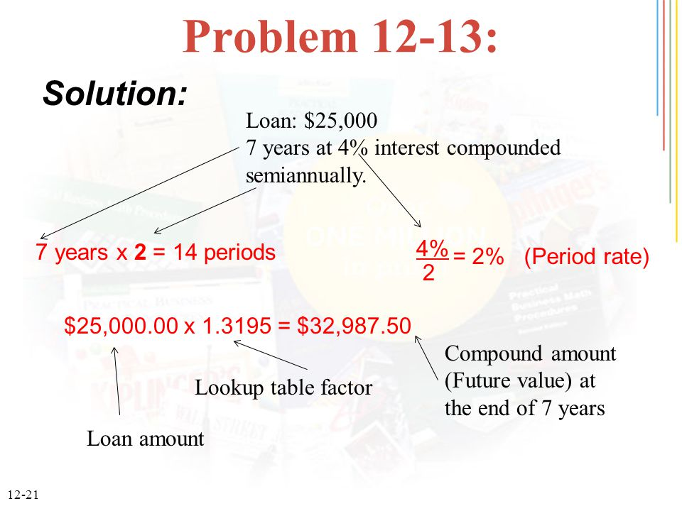 12-21 Problem 12-13: Solution: 7 years x 2 = 14 periods 4% 2 = 2% (Period rate) $25,000.00 x 1.3195 = $32,987.50 Loan: $25,000 7 years at 4% interest