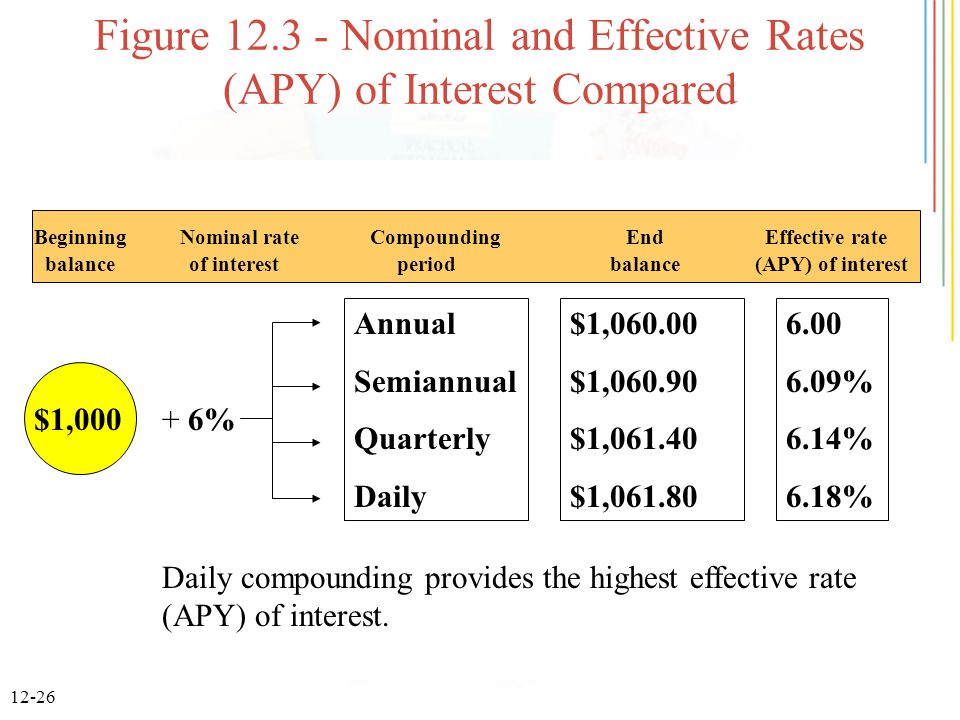 12-26 Figure 12.3 - Nominal and Effective Rates (APY) of Interest Compared Annual Semiannual Quarterly Daily $1,060.00 $1,060.90 $1,061.40 $1,061.80 6