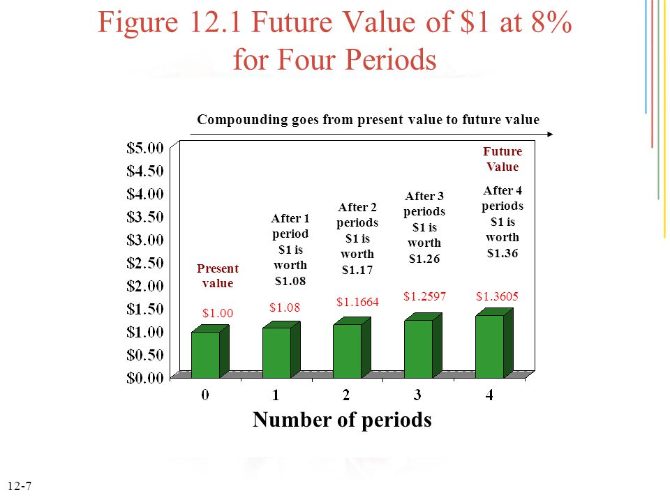 12-7 Figure 12.1 Future Value of $1 at 8% for Four Periods Number of periods Compounding goes from present value to future value Present value After 1 period $1 is worth $1.08 After 2 periods $1 is worth $1.17 After 3 periods $1 is worth $1.26 Future Value After 4 periods $1 is worth $1.36 $1.00 $1.08 $1.1664 $1.2597$1.3605