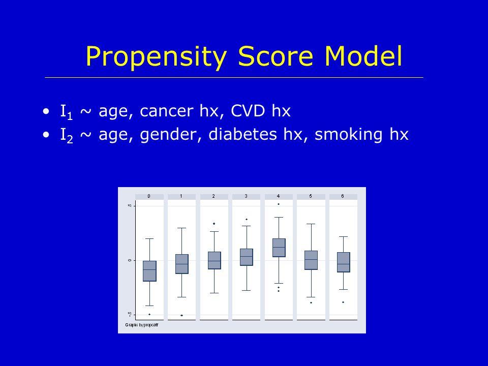 Propensity Score Model I 1 ~ age, cancer hx, CVD hx I 2 ~ age, gender, diabetes hx, smoking hx