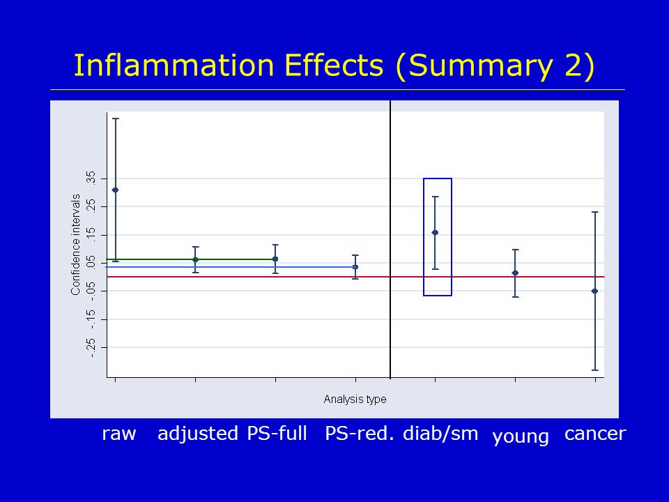 Inflammation Effects (Summary 2) rawadjustedPS-fullPS-red. young diab/smcancer