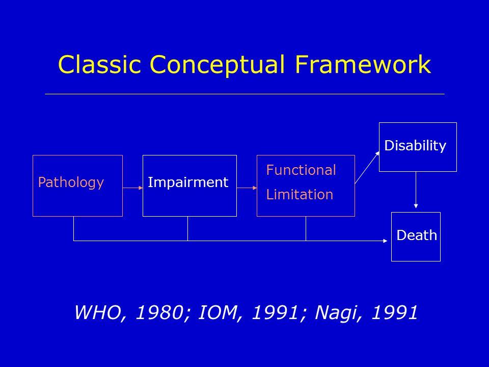 Classic Conceptual Framework PathologyImpairment Functional Limitation Death Disability WHO, 1980; IOM, 1991; Nagi, 1991