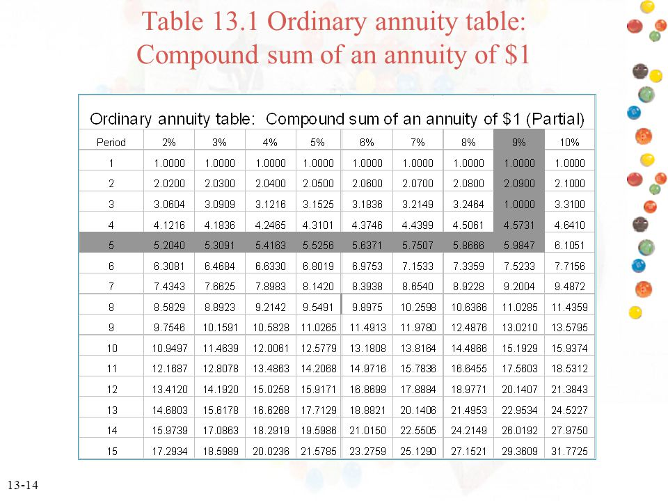 13-14 Table 13.1 Ordinary annuity table: Compound sum of an annuity of $1