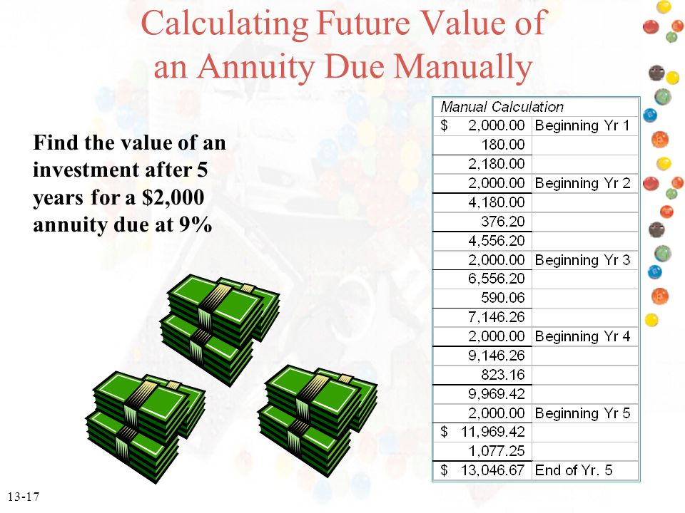 13-17 Calculating Future Value of an Annuity Due Manually Find the value of an investment after 5 years for a $2,000 annuity due at 9%